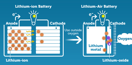 Lithium-ion-Compared-to-Lithium-Air