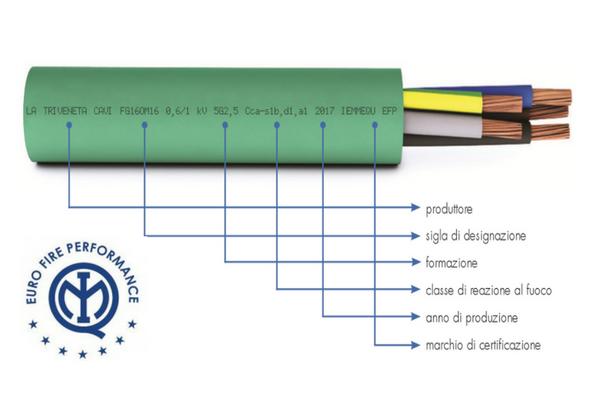 cpr cavi elettrici LTC FG7(O)R e FG7(O)M1diventano FG16(O)R16 e FG16(O)M16