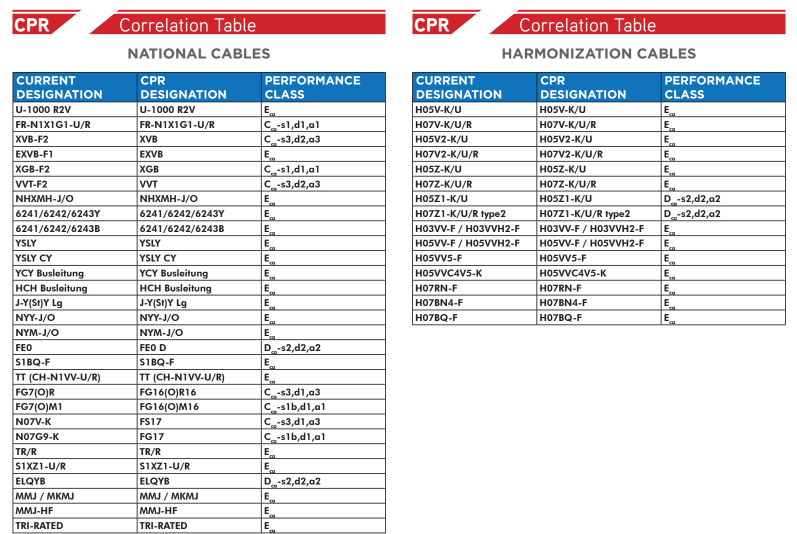 CPR correlation table national cables harmonization cables